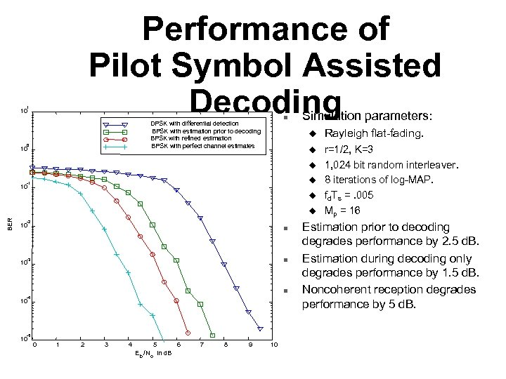 Performance of Pilot Symbol Assisted Decoding 1 10 n DPSK with differential detection BPSK