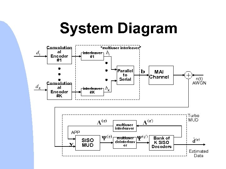 "System Diagram Convolution al Encoder #1 Convolution al Encoder #K ""multiuser interleaver"" interleaver #1"