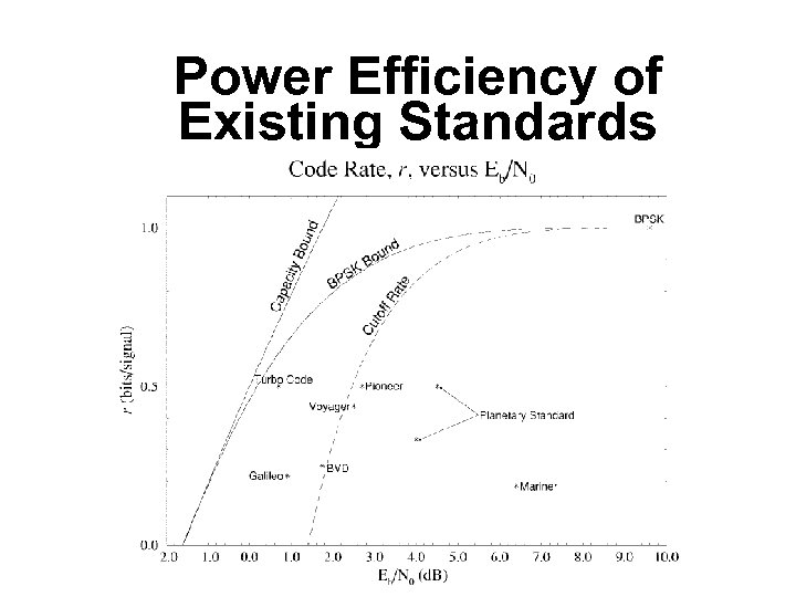 Power Efficiency of Existing Standards