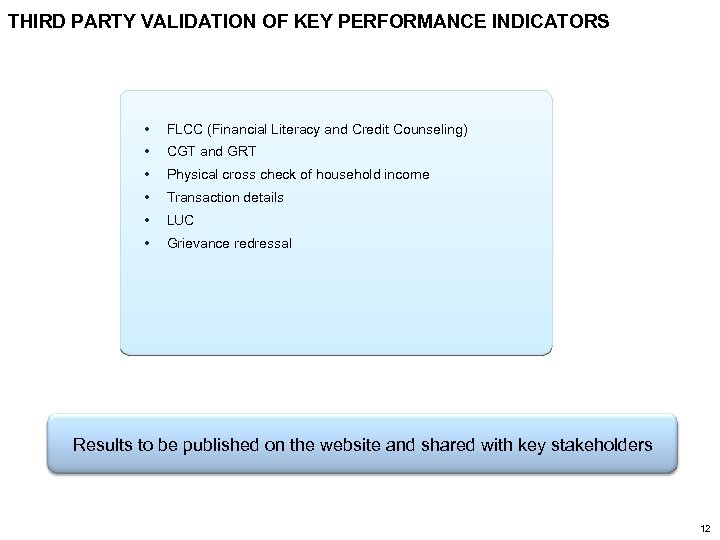 THIRD PARTY VALIDATION OF KEY PERFORMANCE INDICATORS • FLCC (Financial Literacy and Credit Counseling)