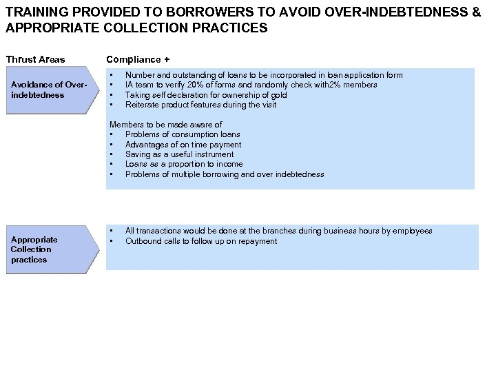 TRAINING PROVIDED TO BORROWERS TO AVOID OVER-INDEBTEDNESS & APPROPRIATE COLLECTION PRACTICES Thrust Areas Avoidance
