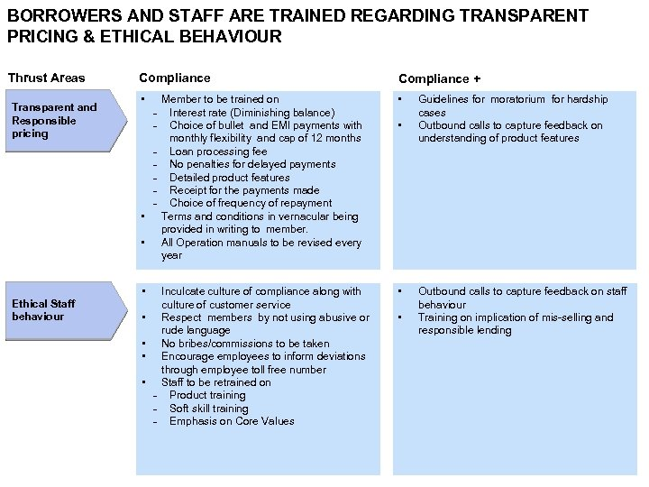 BORROWERS AND STAFF ARE TRAINED REGARDING TRANSPARENT PRICING & ETHICAL BEHAVIOUR Thrust Areas Transparent