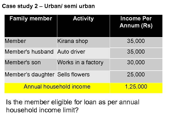 Case study 2 – Urban/ semi urban Family member Member Activity Kirana shop Income