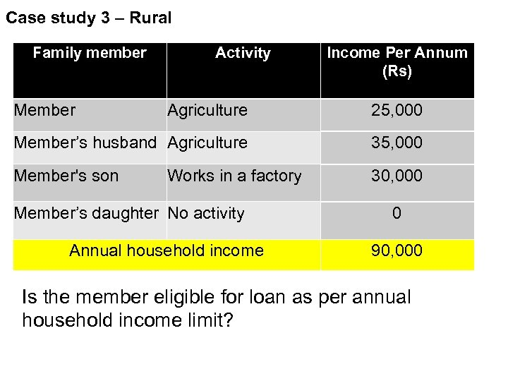 Case study 3 – Rural Family member Member Activity Income Per Annum (Rs) Agriculture