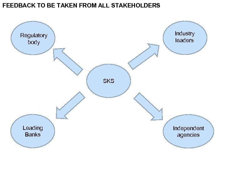 FEEDBACK TO BE TAKEN FROM ALL STAKEHOLDERS Industry leaders Regulatory body SKS Leading Banks
