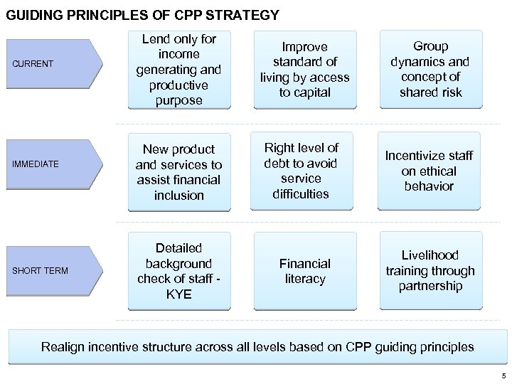 GUIDING PRINCIPLES OF CPP STRATEGY CURRENT IMMEDIATE SHORT TERM Lend only for income generating