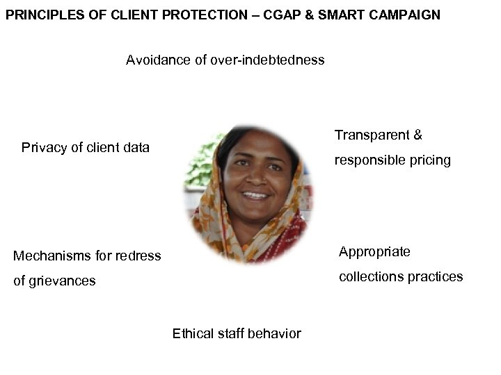 PRINCIPLES OF CLIENT PROTECTION – CGAP & SMART CAMPAIGN Avoidance of over-indebtedness Transparent &