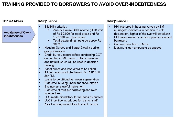TRAINING PROVIDED TO BORROWERS TO AVOID OVER-INDEBTEDNESS Thrust Areas Compliance • Avoidance of Overindebtedness