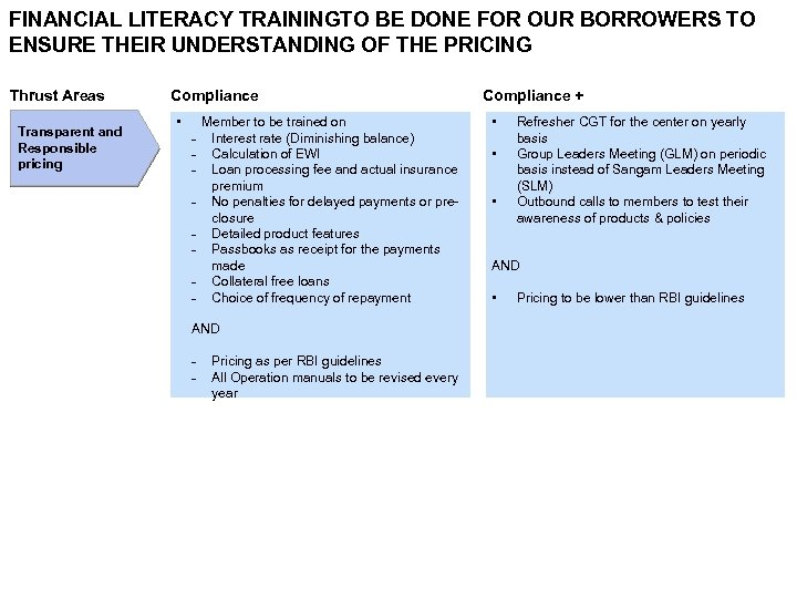 FINANCIAL LITERACY TRAININGTO BE DONE FOR OUR BORROWERS TO ENSURE THEIR UNDERSTANDING OF THE