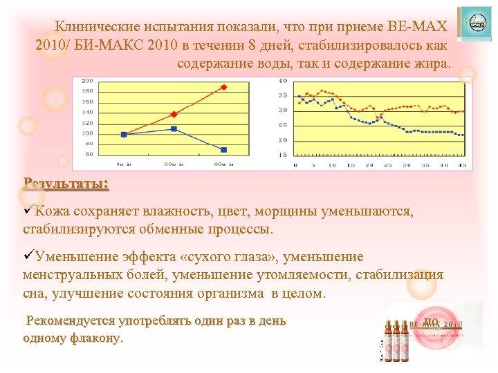 Клинические испытания показали, что приеме BE-MAX 2010/ БИ-МАКС 2010 в течении 8 дней, стабилизировалось