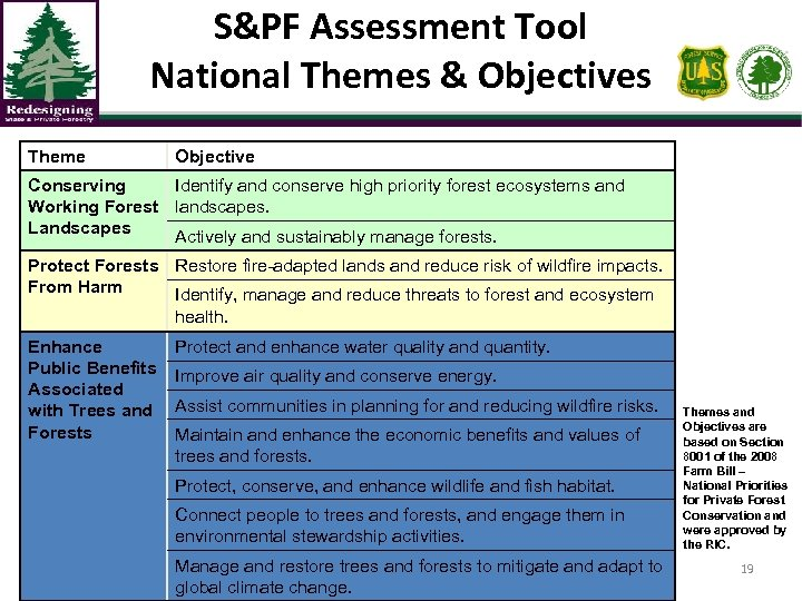 S&PF Assessment Tool National Themes & Objectives Theme Objective Conserving Identify and conserve high