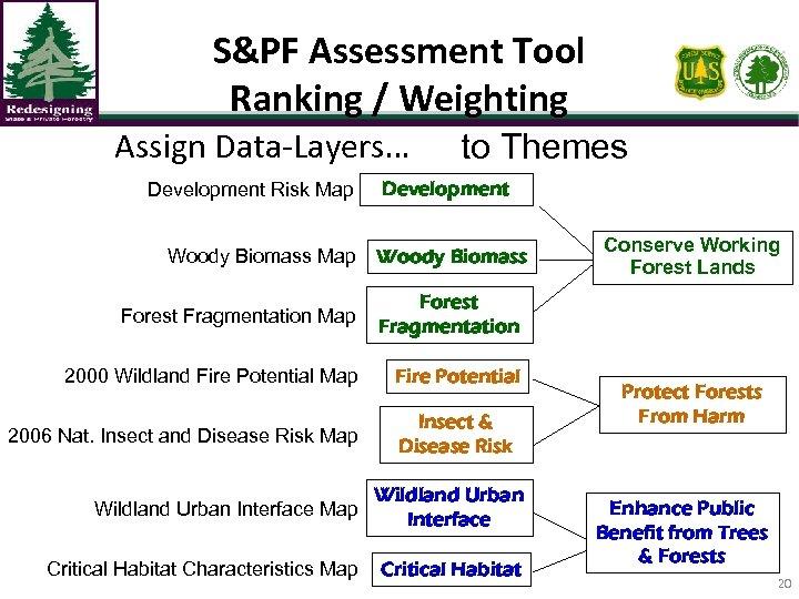 S&PF Assessment Tool Ranking / Weighting Assign Data-Layers… Development Risk Map Woody Biomass Map