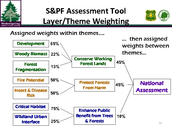 S&PF Assessment Tool Layer/Theme Weighting Assigned weights within themes…. Development 65% Woody Biomass 22%