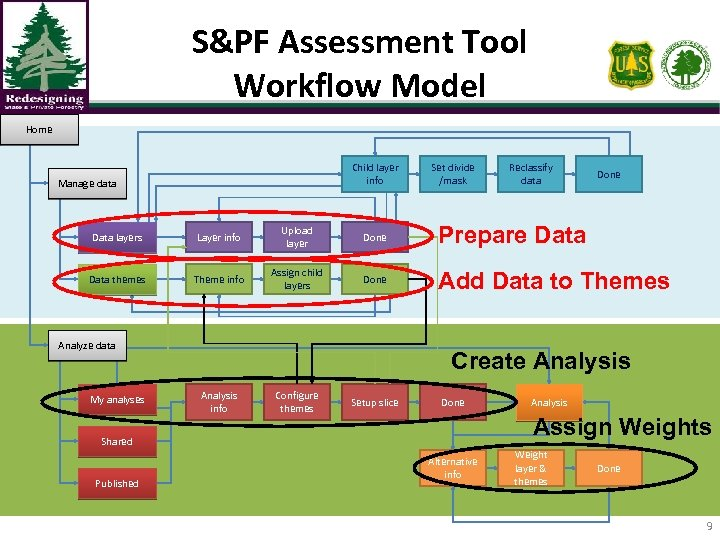 S&PF Assessment Tool Workflow Model Home Child layer info Manage data Set divide /mask