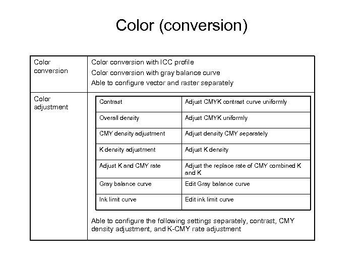 Color (conversion) Color conversion with ICC profile Color conversion with gray balance curve Able