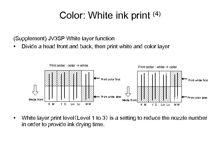 Color: White ink print (4) (Supplement) JV 3 SP White layer function • Divide