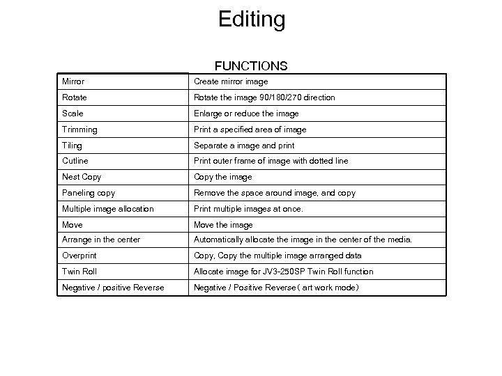 Editing FUNCTIONS Mirror Create mirror image Rotate the image 90/180/270 direction Scale Enlarge or