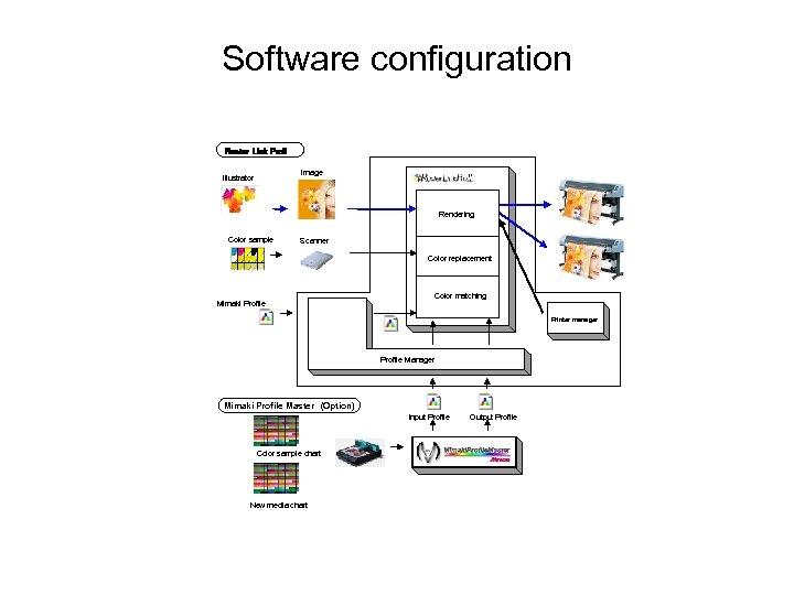 Software configuration Raster Link Pro. II Image Illustrator Rendering Color sample Scanner Color replacement