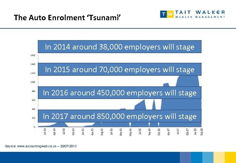 The Auto Enrolment 'Tsunami' In 2014 around 38, 000 employers will stage In 2015