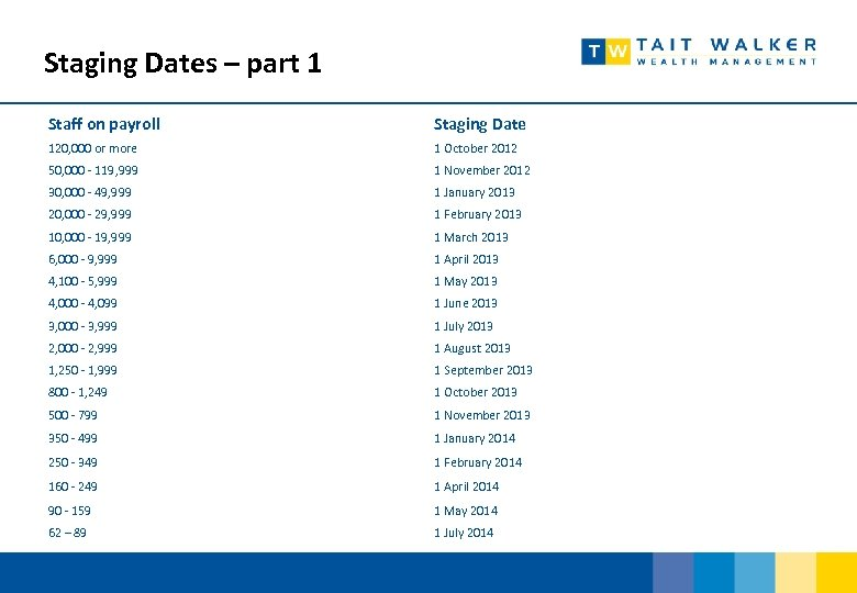 Staging Dates – part 1 Staff on payroll Staging Date 120, 000 or more