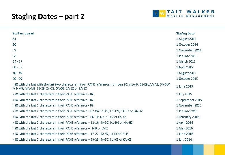 Staging Dates – part 2 Staff on payroll Staging Date 61 1 August 2014