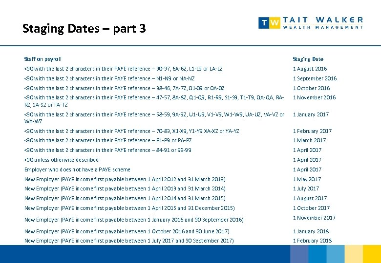 Staging Dates – part 3 Staff on payroll Staging Date <30 with the last