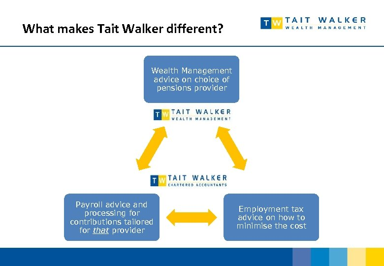 What makes Tait Walker different? Wealth Management advice on choice of pensions provider Payroll