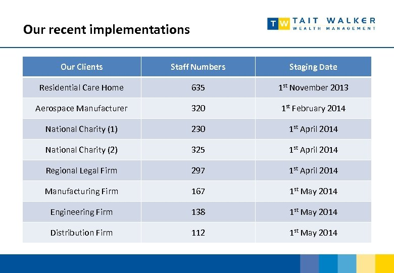 Our recent implementations Our Clients Staff Numbers Staging Date Residential Care Home 635 1