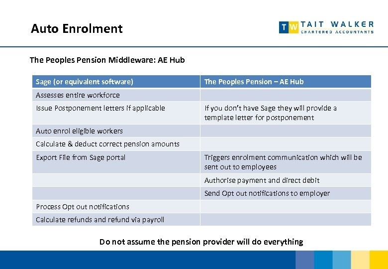 Auto Enrolment The Peoples Pension Middleware: AE Hub Sage (or equivalent software) The Peoples