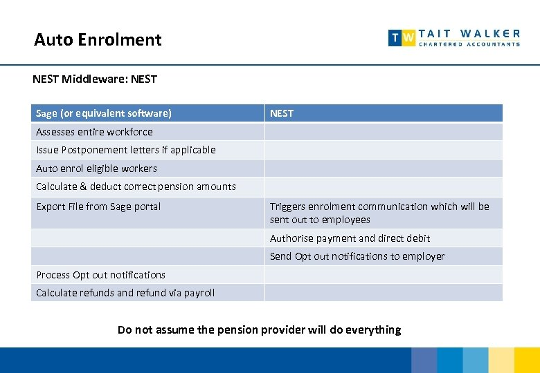 Auto Enrolment NEST Middleware: NEST Sage (or equivalent software) NEST Assesses entire workforce Issue