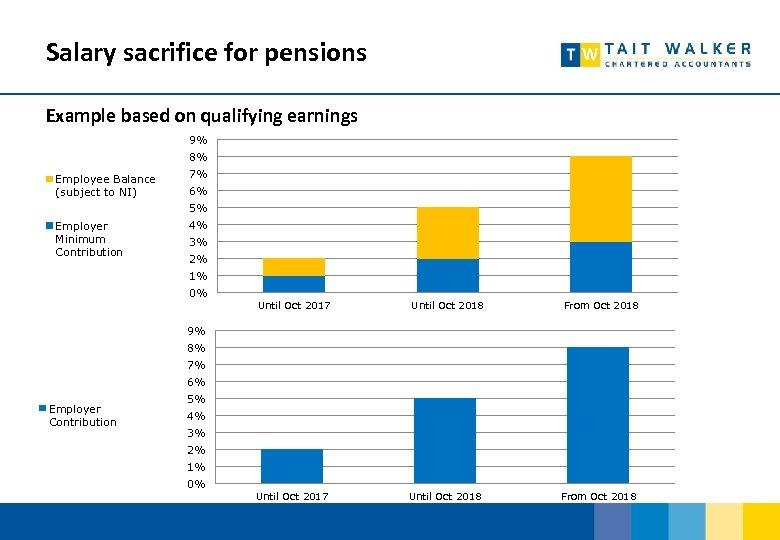 Salary sacrifice for pensions Example based on qualifying earnings 9% 8% Employee Balance (subject