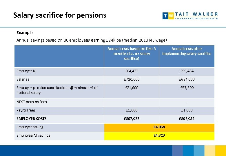 Salary sacrifice for pensions Example Annual savings based on 30 employees earning £ 24