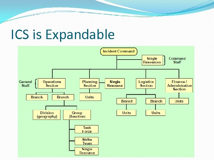 ICS is Expandable