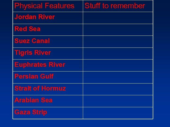 Physical Features Jordan River Red Sea Suez Canal Tigris River Euphrates River Persian Gulf