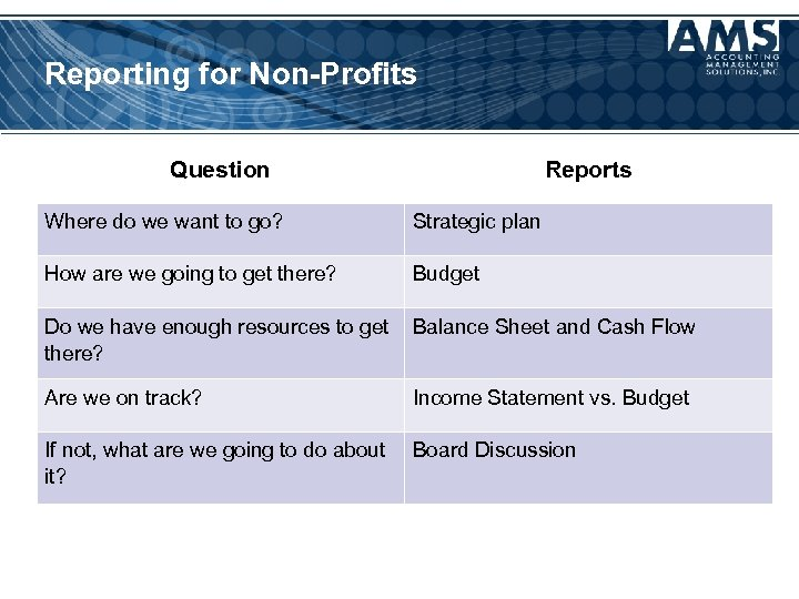 Reporting for Non-Profits Question Reports Where do we want to go? Strategic plan How