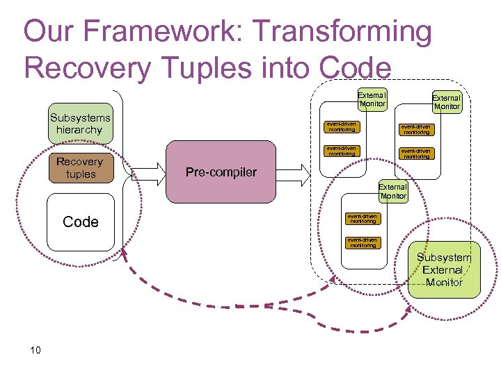 Our Framework: Transforming Recovery Tuples into Code External Monitor Subsystems hierarchy Recovery tuples event-driven