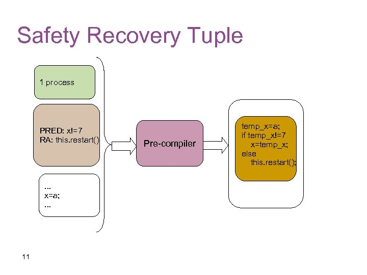 Safety Recovery Tuple 1 process PRED: x!=7 RA: this. restart() . . . x=a;