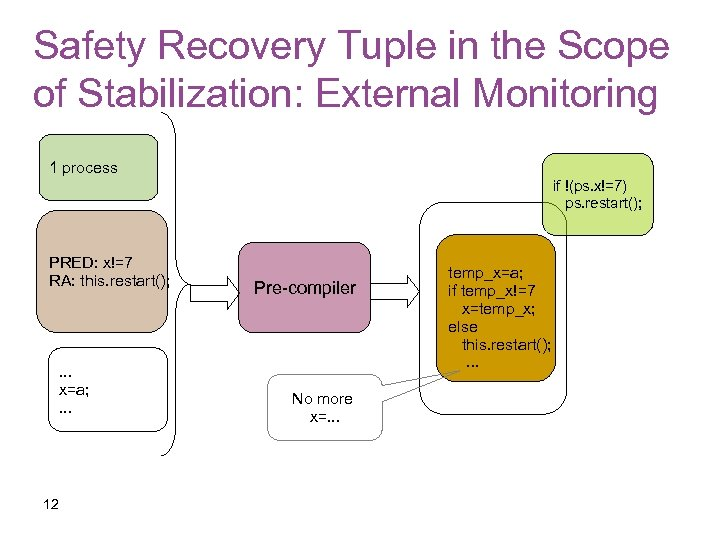 Safety Recovery Tuple in the Scope of Stabilization: External Monitoring 1 process if !(ps.