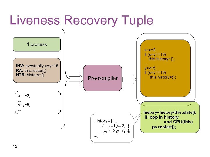 Liveness Recovery Tuple 1 process INV: eventually x+y=15 RA: this. restart() HTR: history={} Pre-compiler