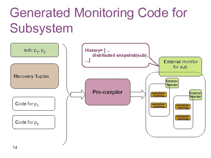 Generated Monitoring Code for Subsystem sub: p 1, p 2 History= [. . .