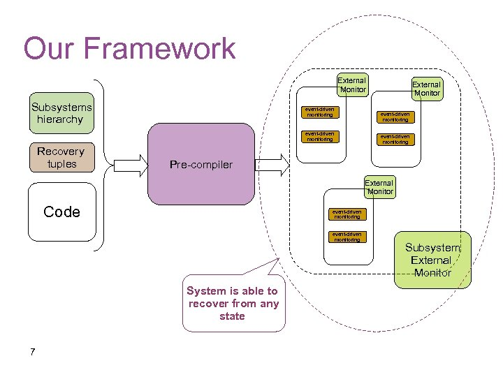 Our Framework External Monitor Subsystems hierarchy event-driven monitoring Recovery tuples External Monitor event-driven monitoring