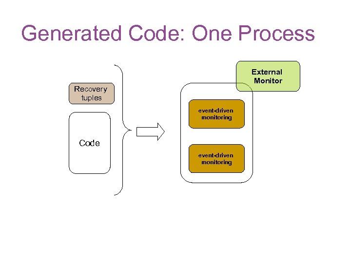 Generated Code: One Process External Monitor Recovery tuples event-driven monitoring Code event-driven monitoring