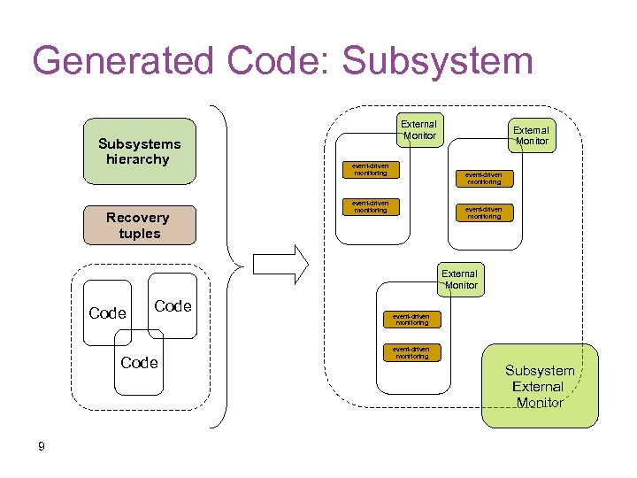 Generated Code: Subsystems hierarchy Recovery tuples External Monitor event-driven monitoring External Monitor Code 9
