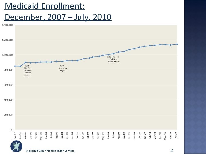Medicaid Enrollment: December, 2007 – July, 2010 Wisconsin Department of Health Services 12