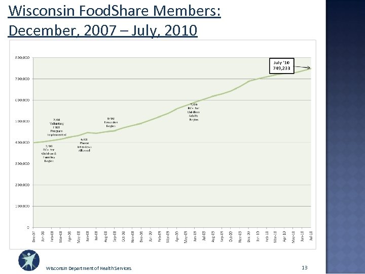 Wisconsin Food. Share Members: December, 2007 – July, 2010 Wisconsin Department of Health Services
