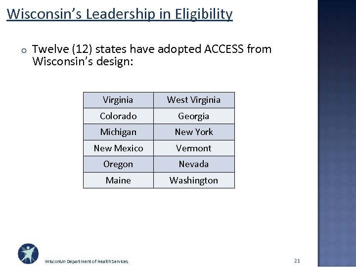 Wisconsin's Leadership in Eligibility o Twelve (12) states have adopted ACCESS from Wisconsin's design: