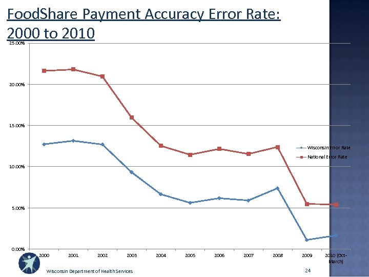 Food. Share Payment Accuracy Error Rate: 2000 to 2010 25. 00% 20. 00% 15.