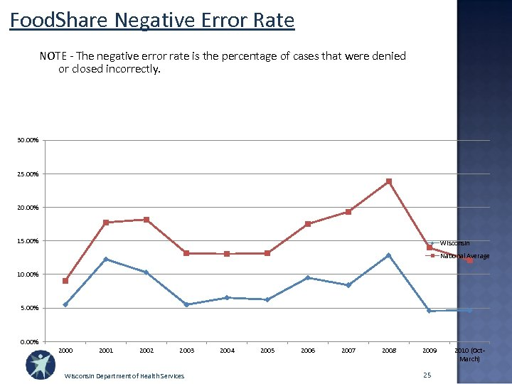 Food. Share Negative Error Rate NOTE - The negative error rate is the percentage