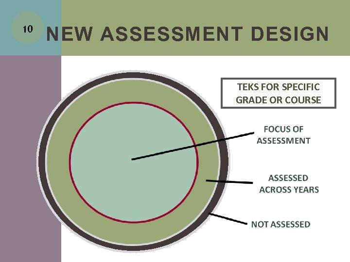 10 NEW ASSESSMENT DESIGN TEKS FOR SPECIFIC GRADE OR COURSE