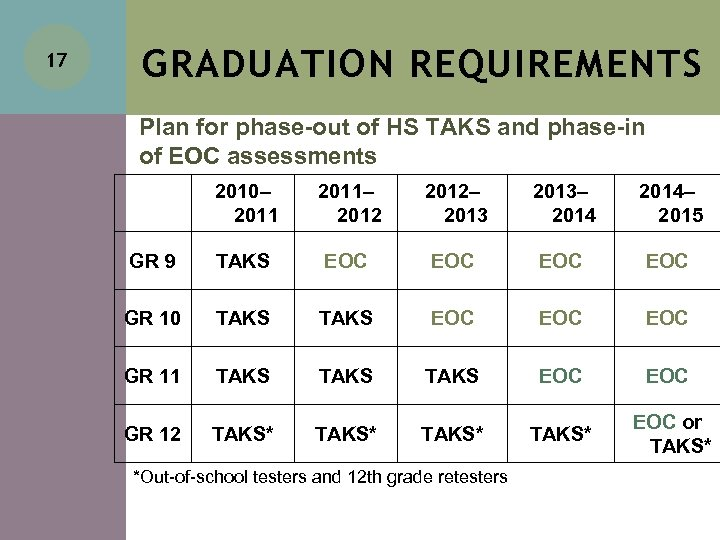 17 GRADUATION REQUIREMENTS Plan for phase-out of HS TAKS and phase-in of EOC assessments